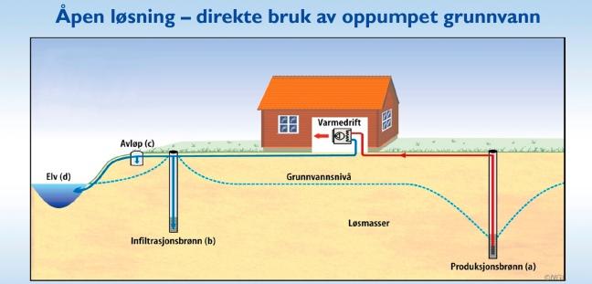 Varmepume med grunnvannsdrift 2
